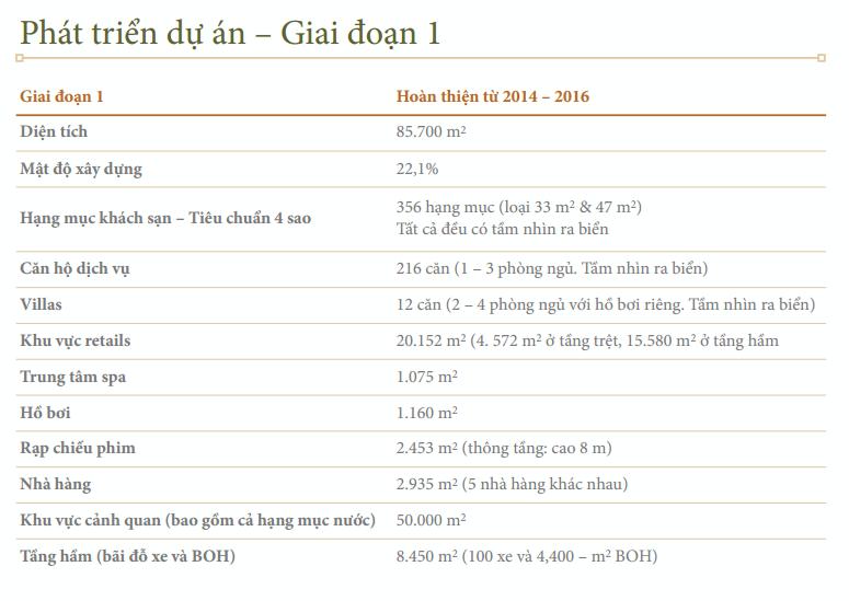 Giai đoạn 1 dự án Tri Việt Hội An