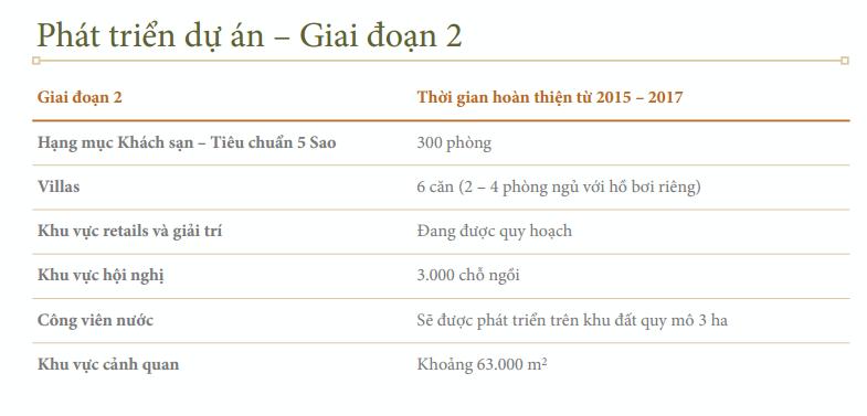 Giai đoạn 2 dự án Tri Việt Hội An - Park Plaza