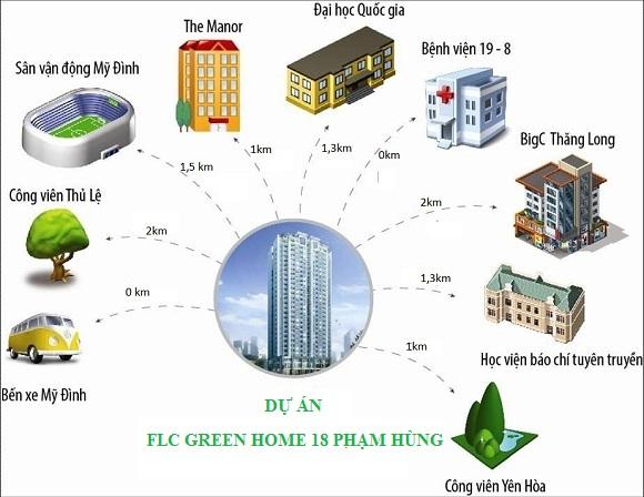 Tiện ích chung cư FLC Green Home