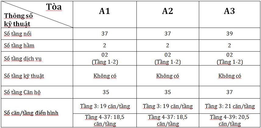 thông số kỹ thuật các tòa chung cư vinhomes arcadia