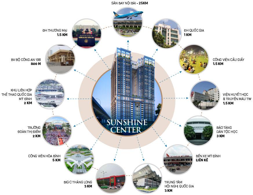 liên kết vùng chung cư sunshine center