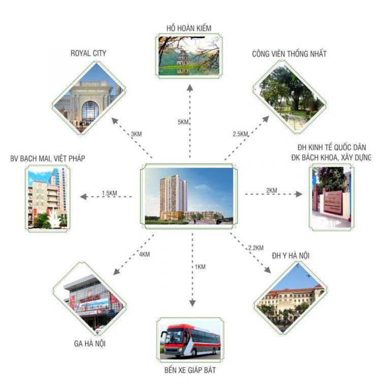 liên kết vùng chung cư t&t dc complex