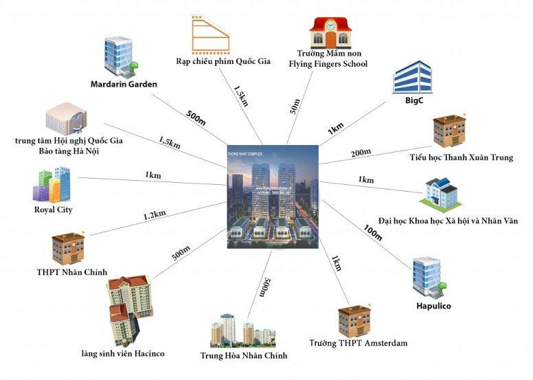 liên kết vùng chung cư thống nhất complex