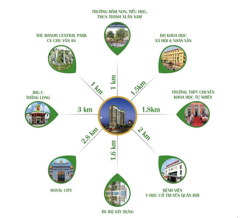 liên kết vùng chung cư eco dream