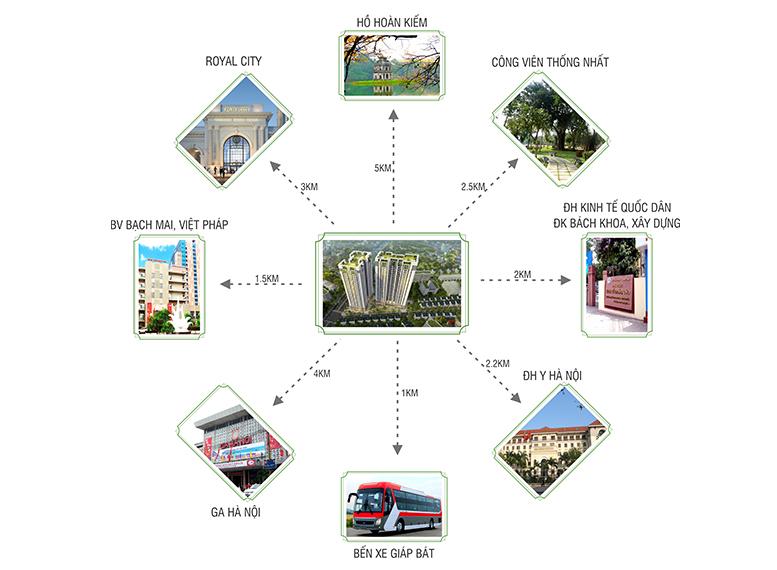 liên kết vùng chung cư sky central