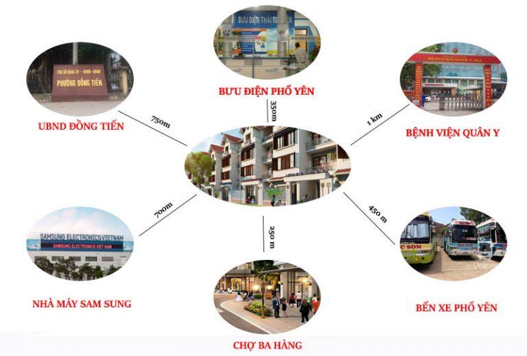 liên kết vùng dự án phổ yên new city