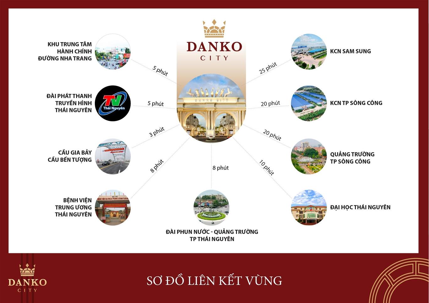 liên kết vùng dự án danko city