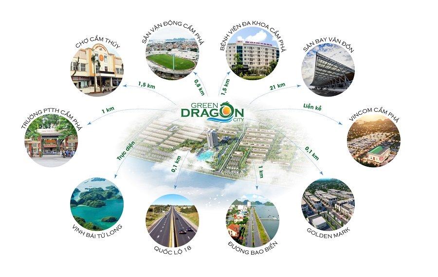 liên kết vùng green dragon city
