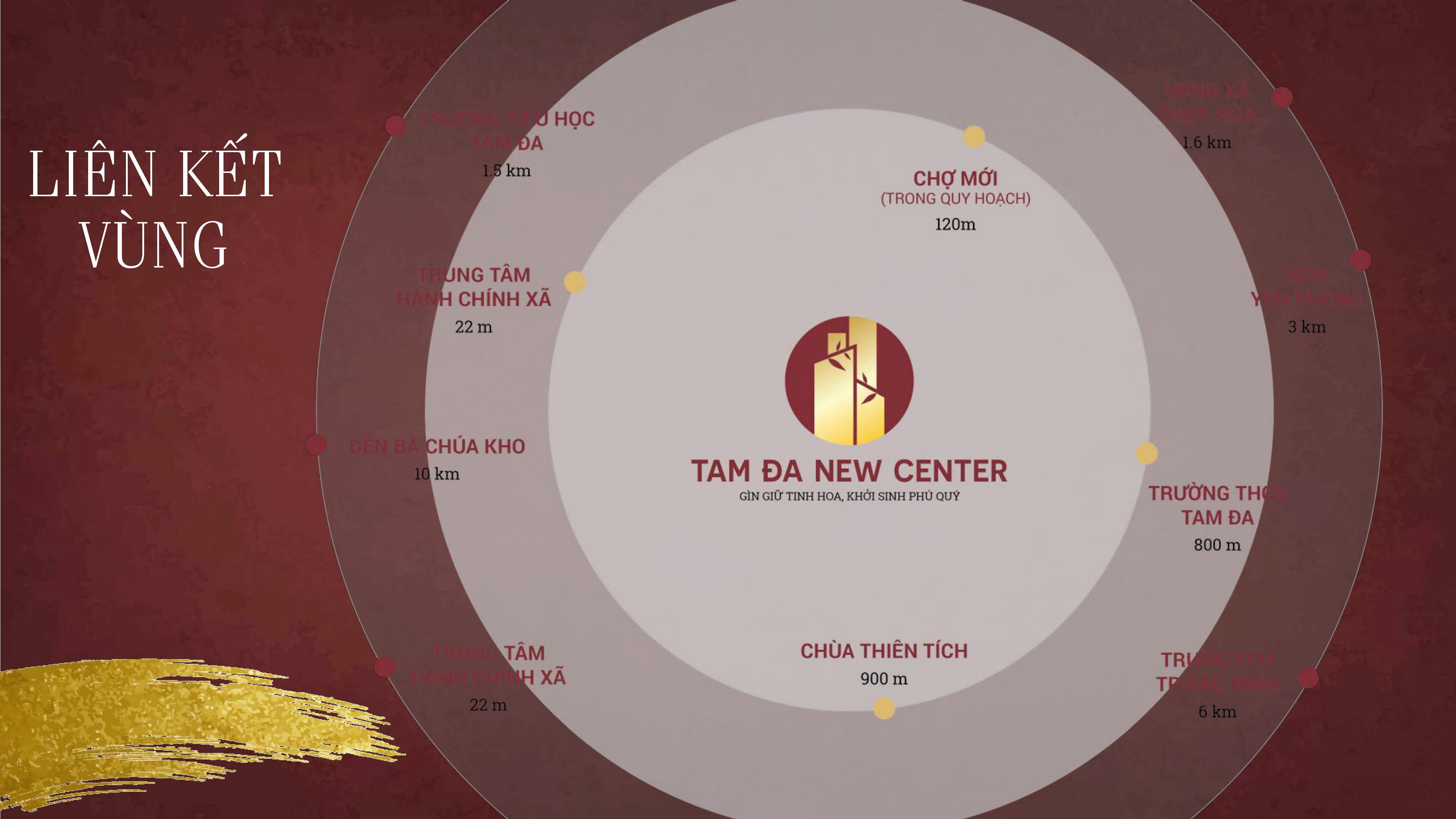 liên kết vùng dự án tam đa new center