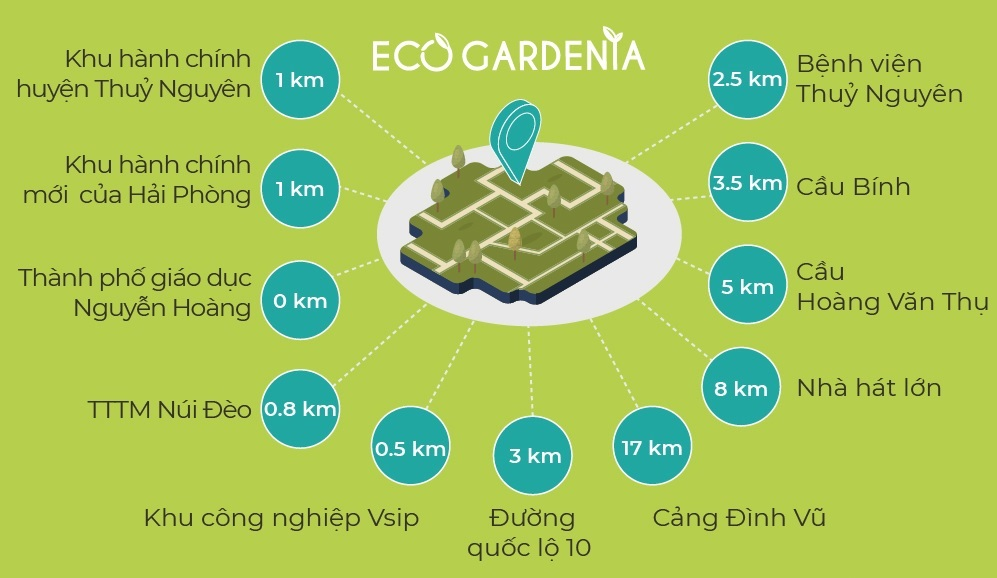 liên kết vùng dự án eco gardenia