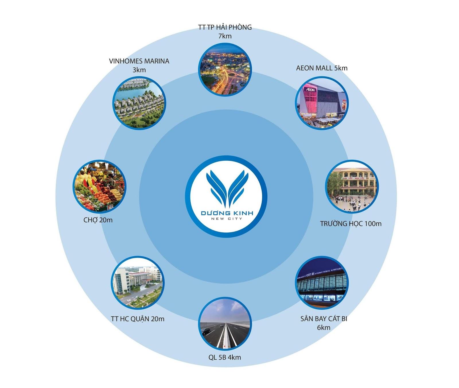 liên kết vùng dự án dương kinh new city