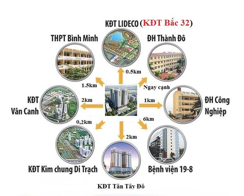 liên kết vùng dự án tht new city