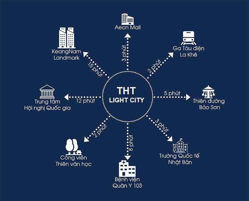 liên kết vùng dự án tht light city