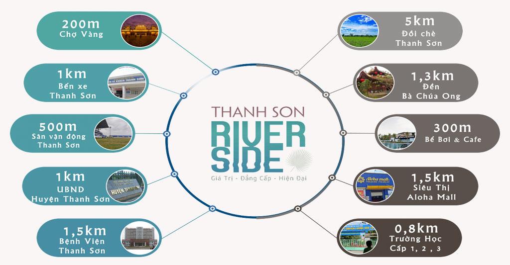 liên kết vùng dự án thanh sơn riverside