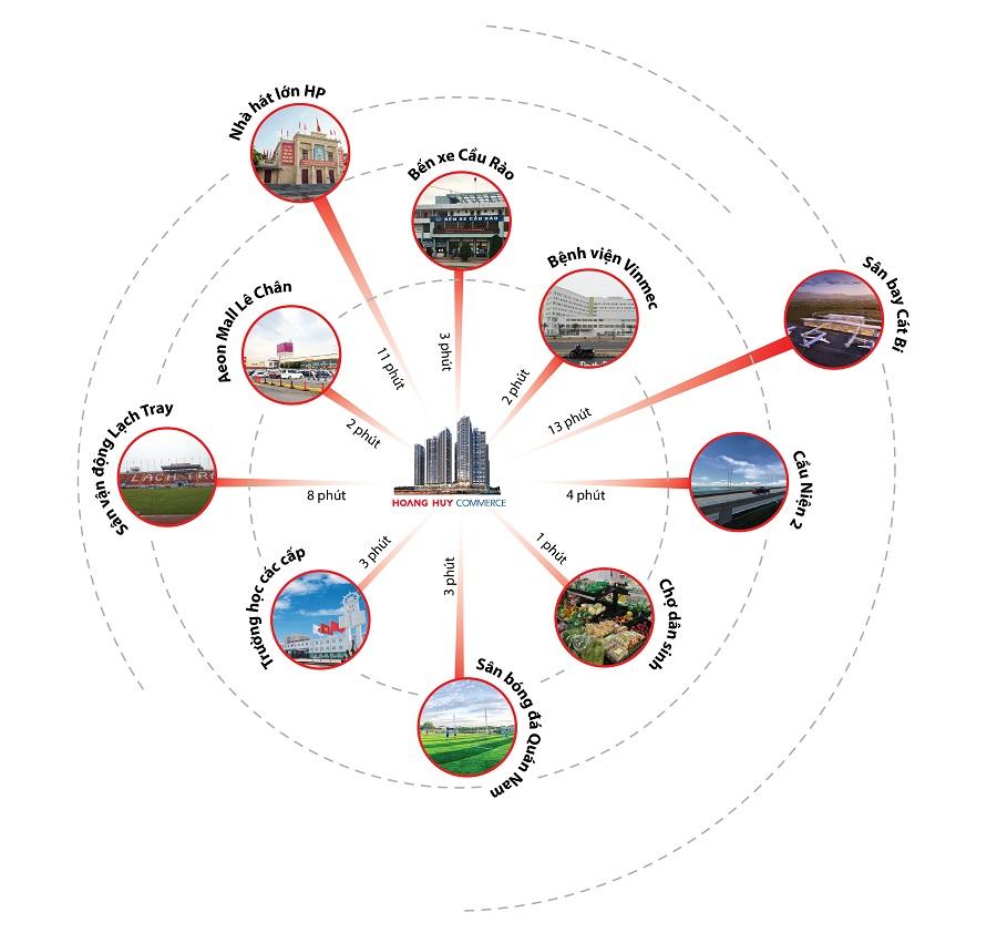 liên kết vùng dự án hoàng huy commerce hải phòng