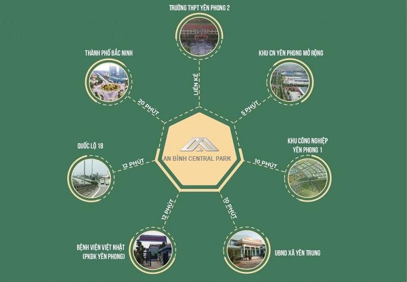 liên kết vùng dự án an bình central park vọng động yên phong