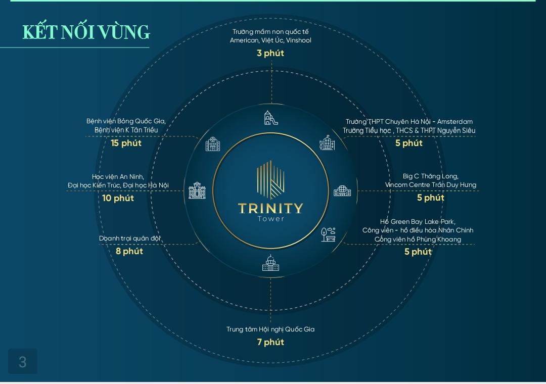 liên kết vùng dự án trinity tower 145 hồ mễ trì