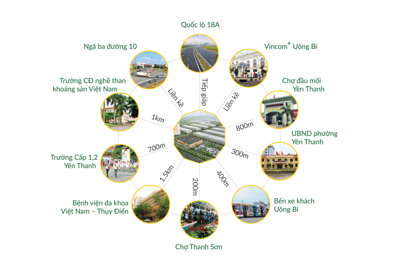 liên kết vùng dự án uông bí new city