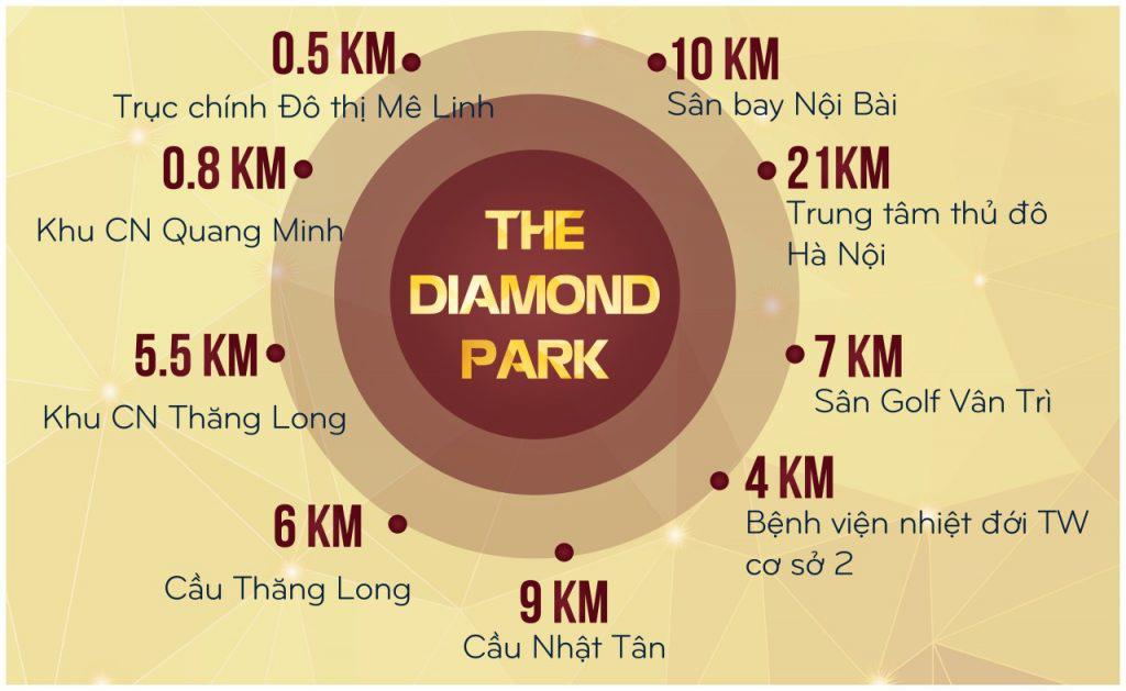 liên kết vùng dự án the diamond park mê linh
