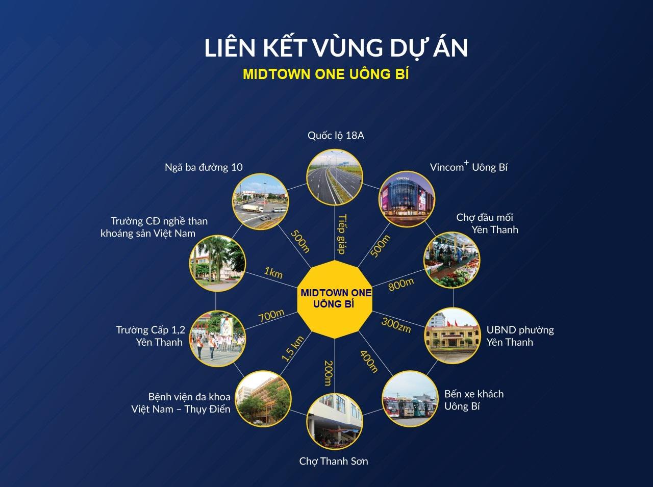 liên kết vùng dự án midtown one uông bí