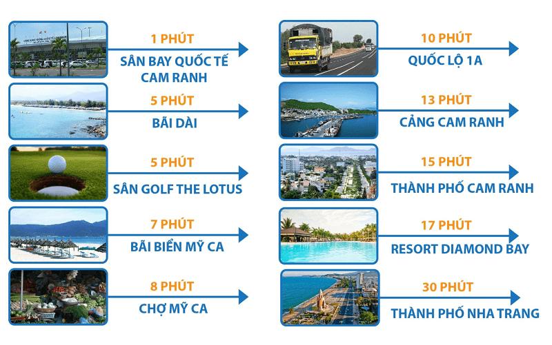 liên kết vùng dự án cam ranh city gate