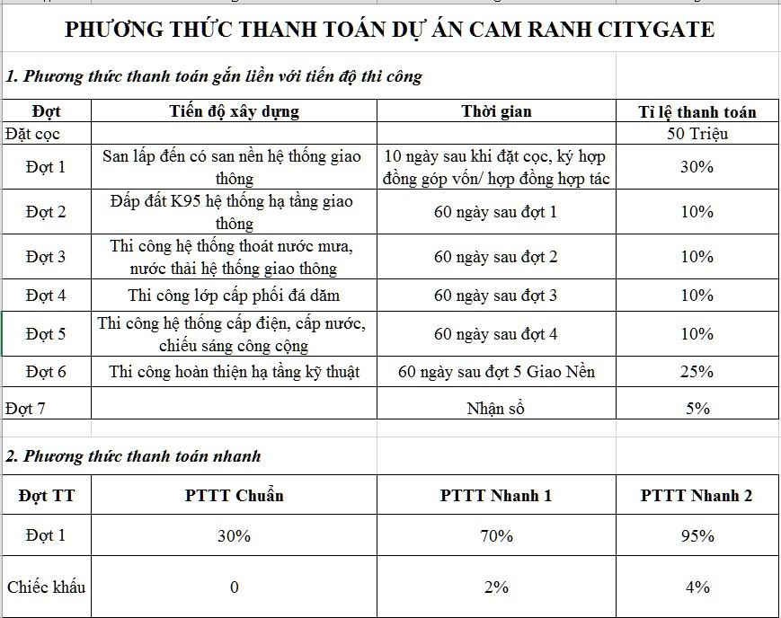 tiến độ thanh toán dự án cam ranh city gate