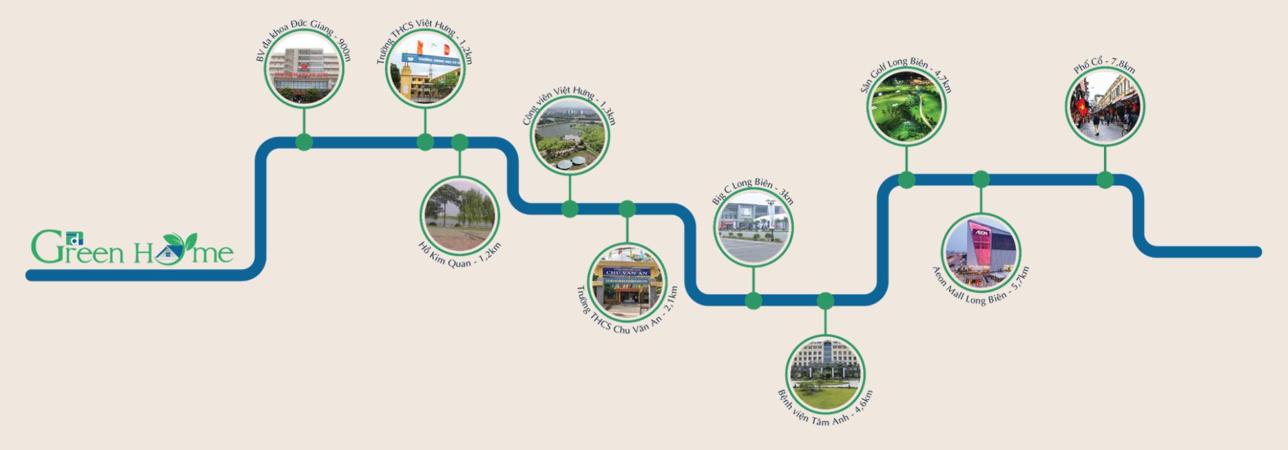 liên kết vùng dự án phương đông green home việt hưng long biên
